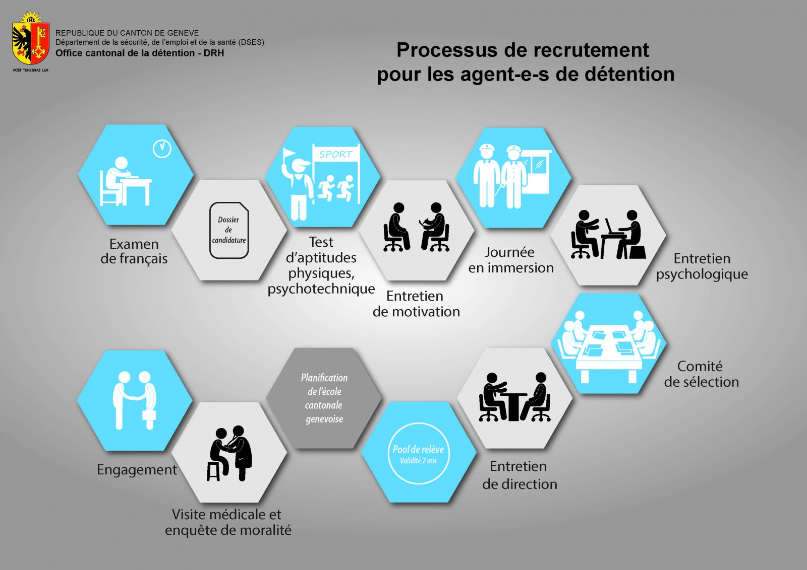Processus de recrutement des agents de detention