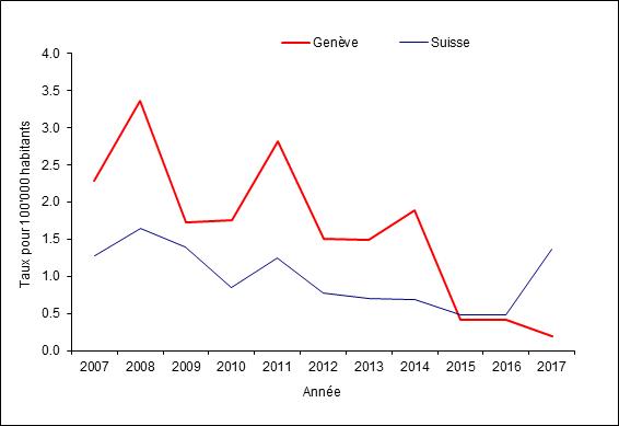 Situation épidémiologique à Genève en 2017   GE.CH – République et ...