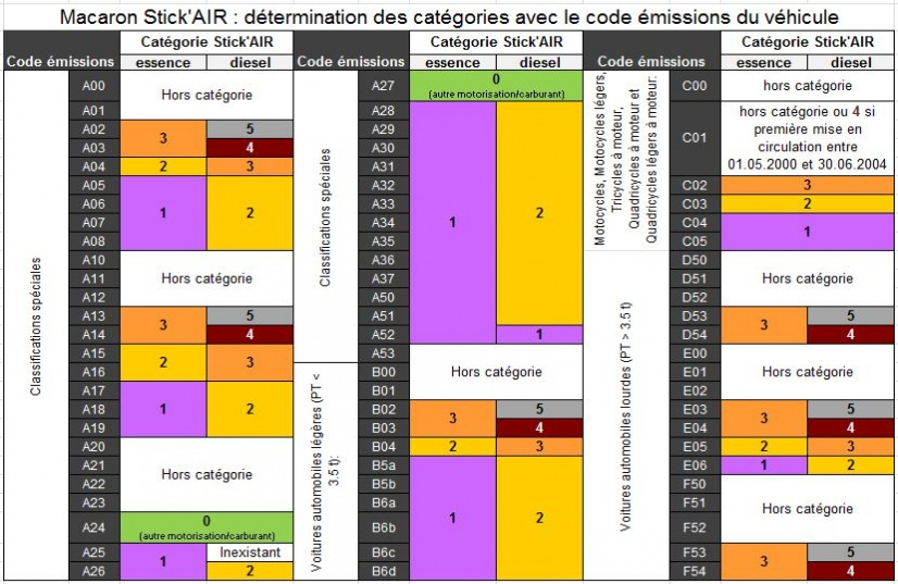 determination des categories avec le code emissions du vehicule