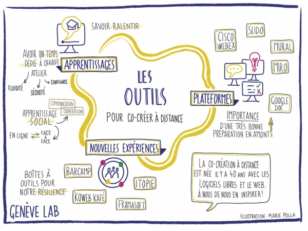 Les outils pour co-creer a distance - Copyright Marie Polla