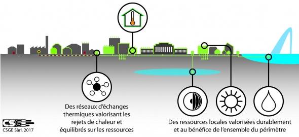 Concept énergétique territorial des organisations internationales / © CSGE Sàrl