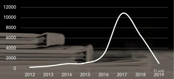 dénonciations spontanées 2012-2019