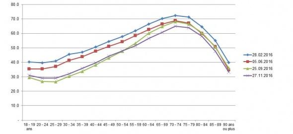 courbe de participation