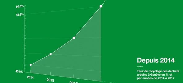 Graphique présentant le taux de recyclage des déchets 2014 - 2017